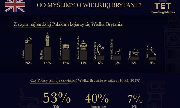 Czy Polacy to fani Wielkiej Brytanii? Sprawdziliśmy to!